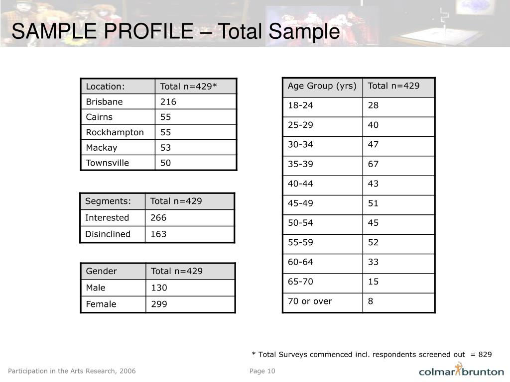 SAMPLE PROFILE – Total Sample