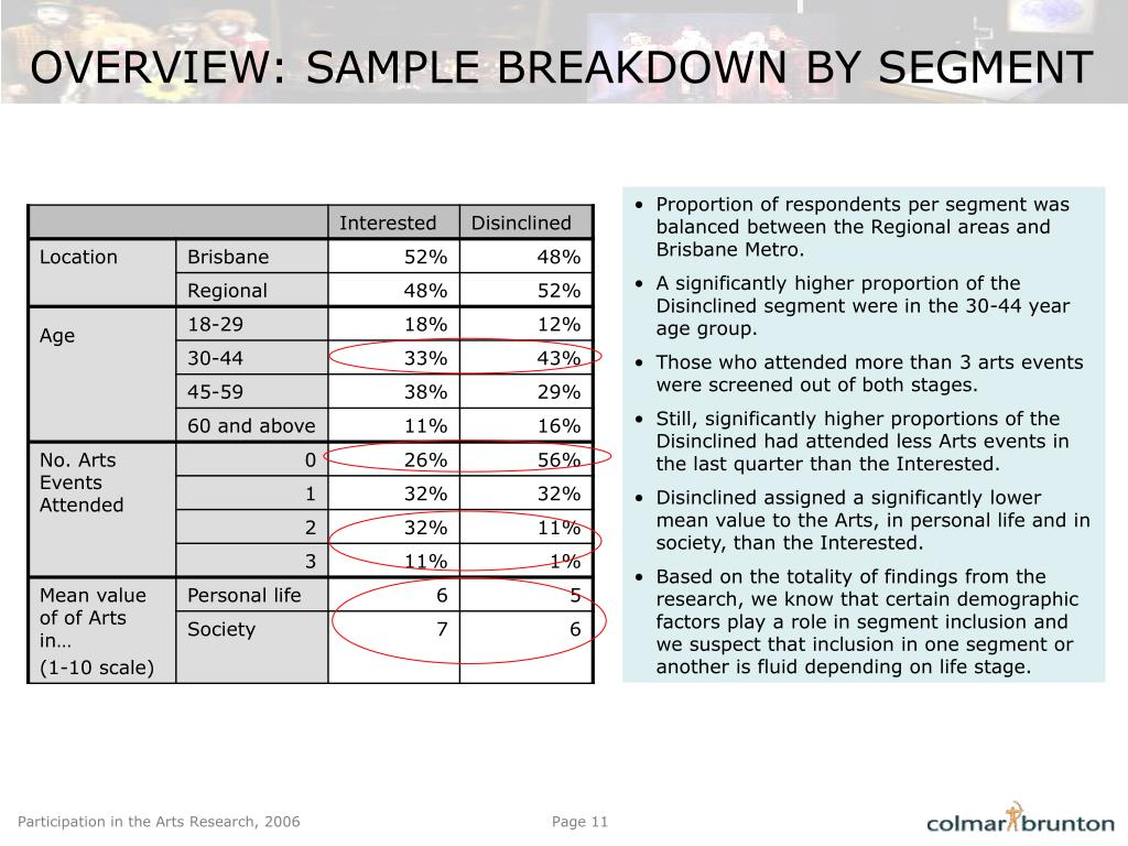 OVERVIEW: SAMPLE BREAKDOWN BY SEGMENT