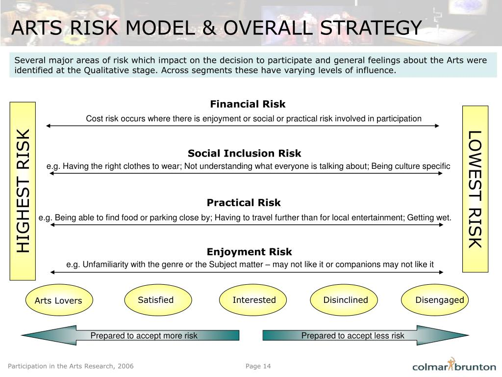 ARTS RISK MODEL & OVERALL STRATEGY