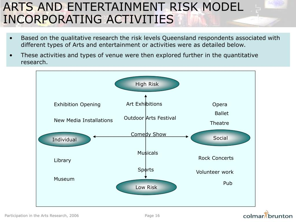 ARTS AND ENTERTAINMENT RISK MODEL INCORPORATING ACTIVITIES