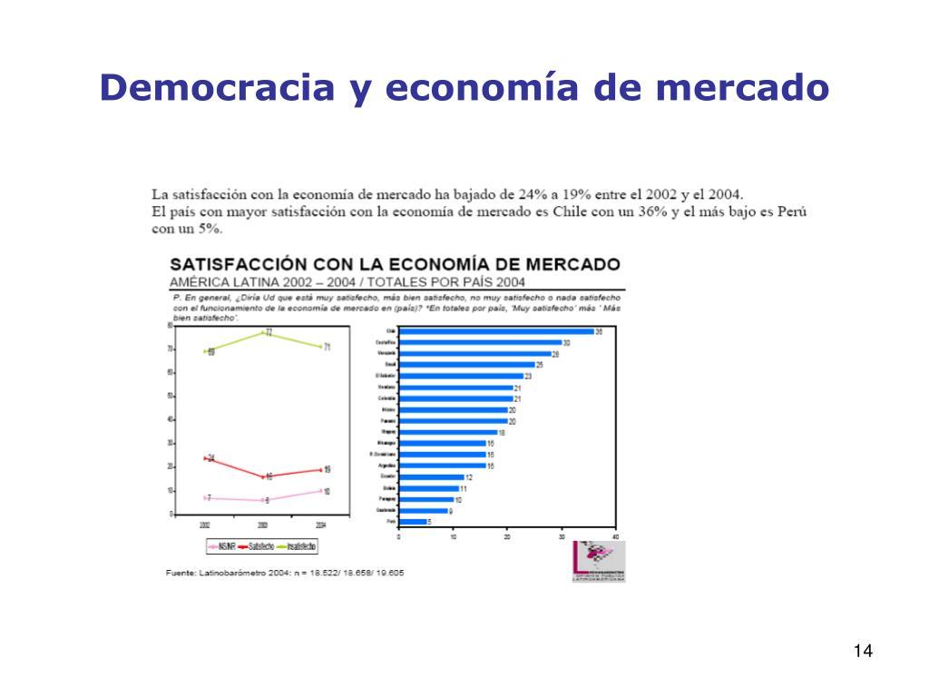 Democracia y economía de mercado