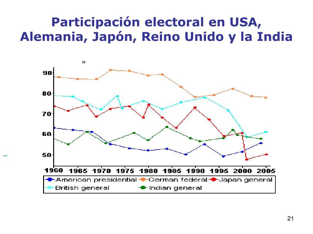 Participación electoral en USA, Alemania, Japón, Reino Unido y la India
