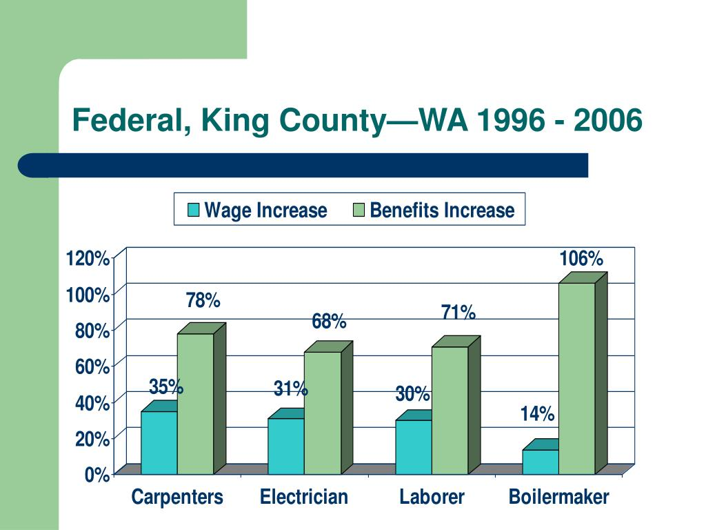 how to find out if a job is prevailing wage
