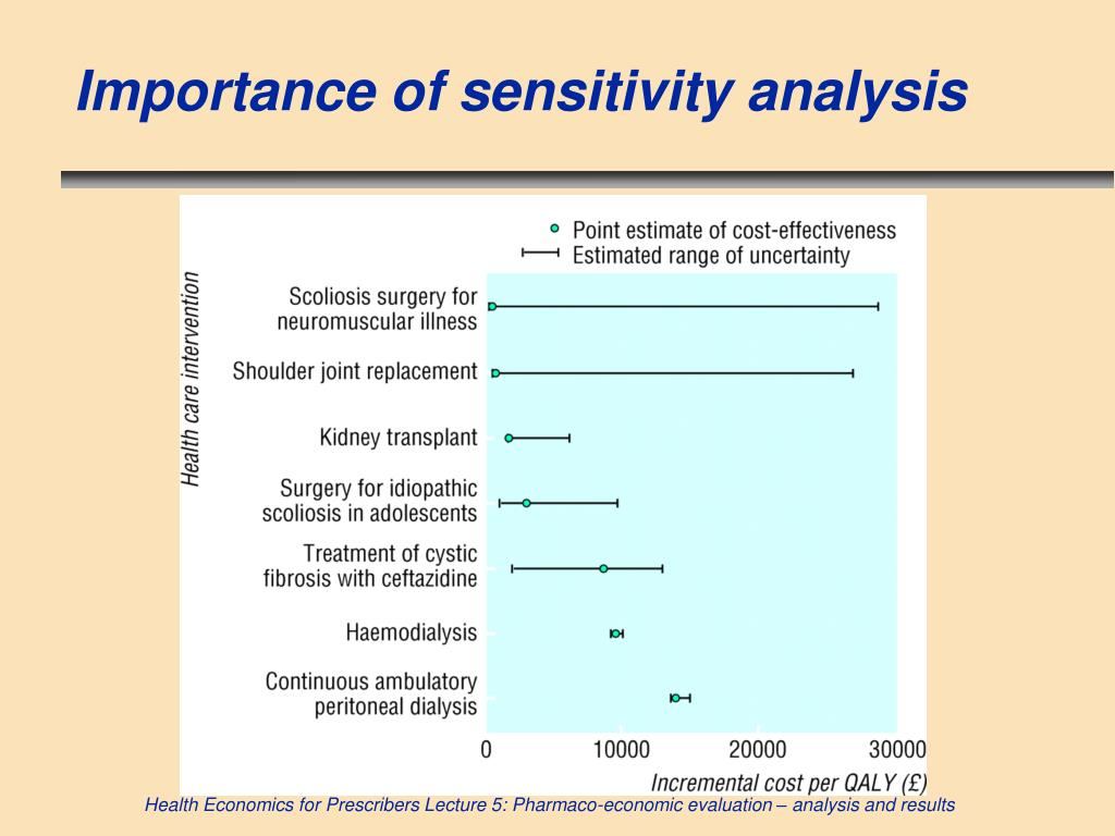 Importance of sensitivity analysis