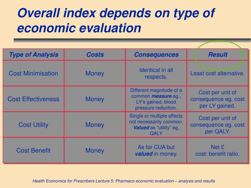 Type of Analysis