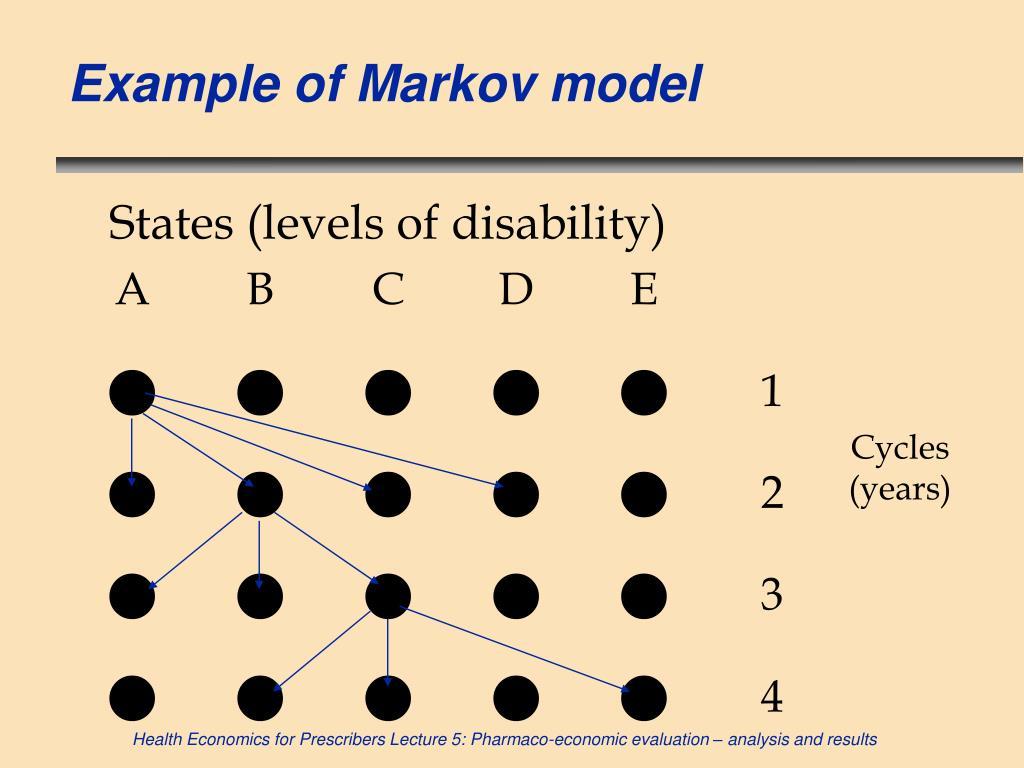 Example of Markov model