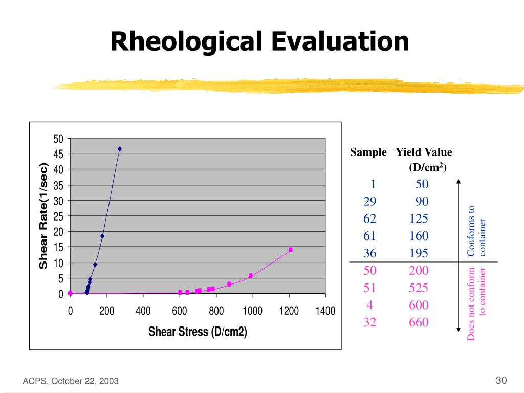 Rheological Evaluation
