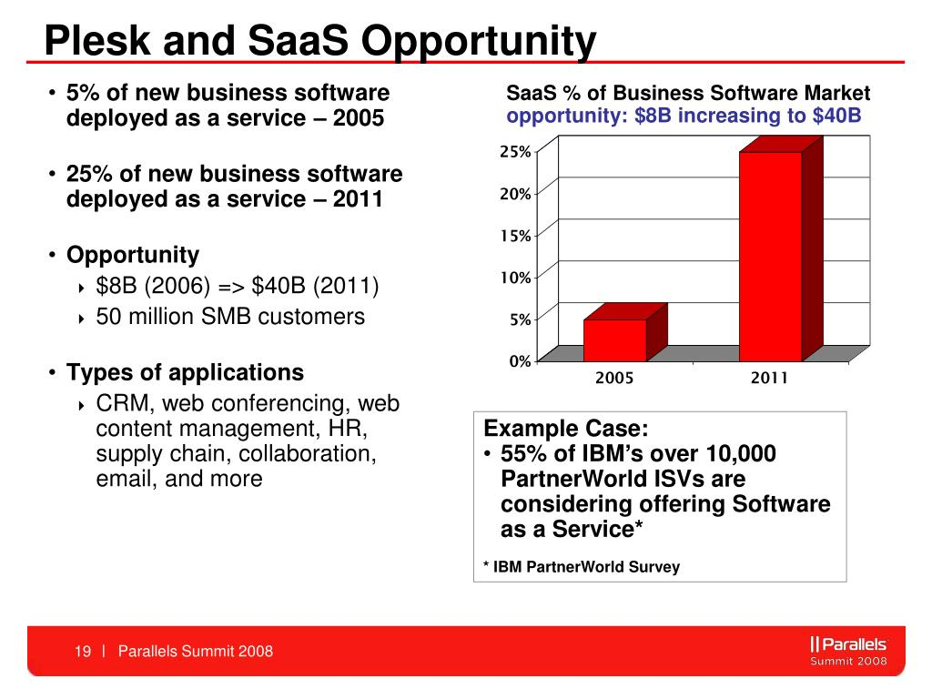 Plesk and SaaS Opportunity