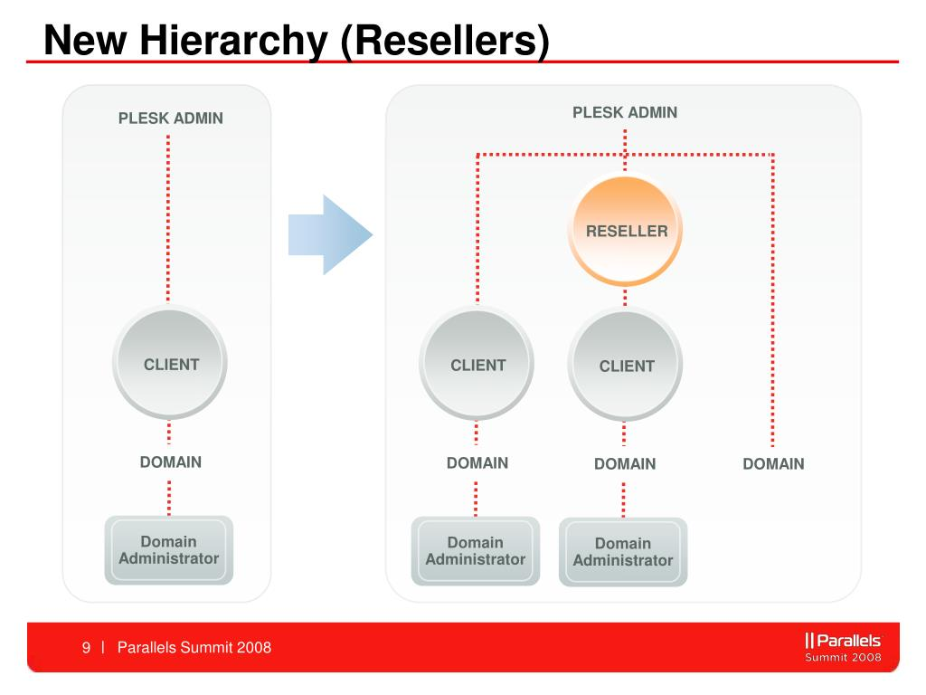 New Hierarchy (Resellers)