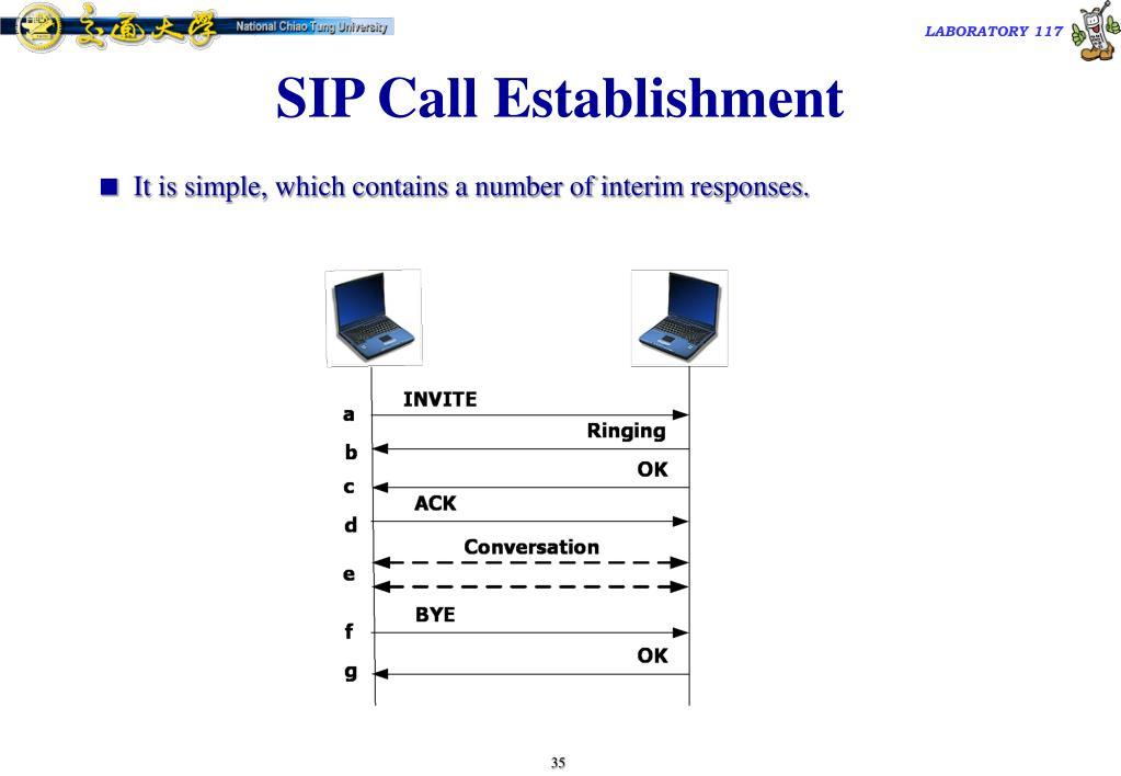 SIP Call Establishment