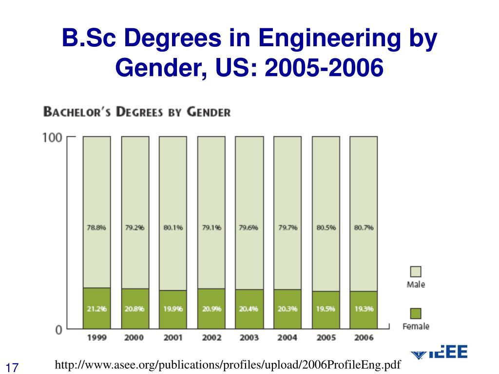 B.Sc Degrees in Engineering by Gender, US: 2005-2006