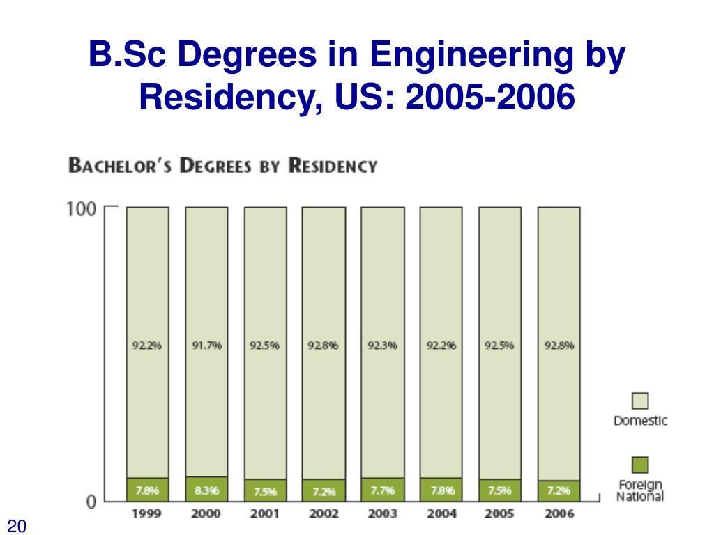 B.Sc Degrees in Engineering by Residency, US: 2005-2006