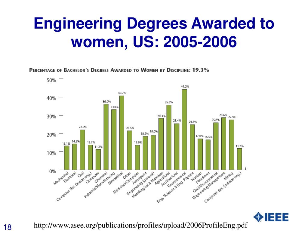Engineering Degrees Awarded to women, US: 2005-2006