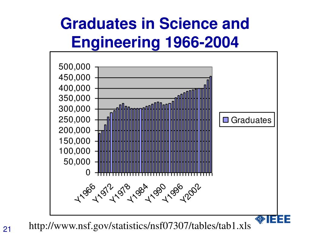Graduates in Science and Engineering 1966-2004