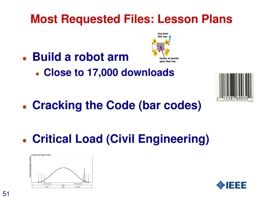 Most Requested Files: Lesson Plans