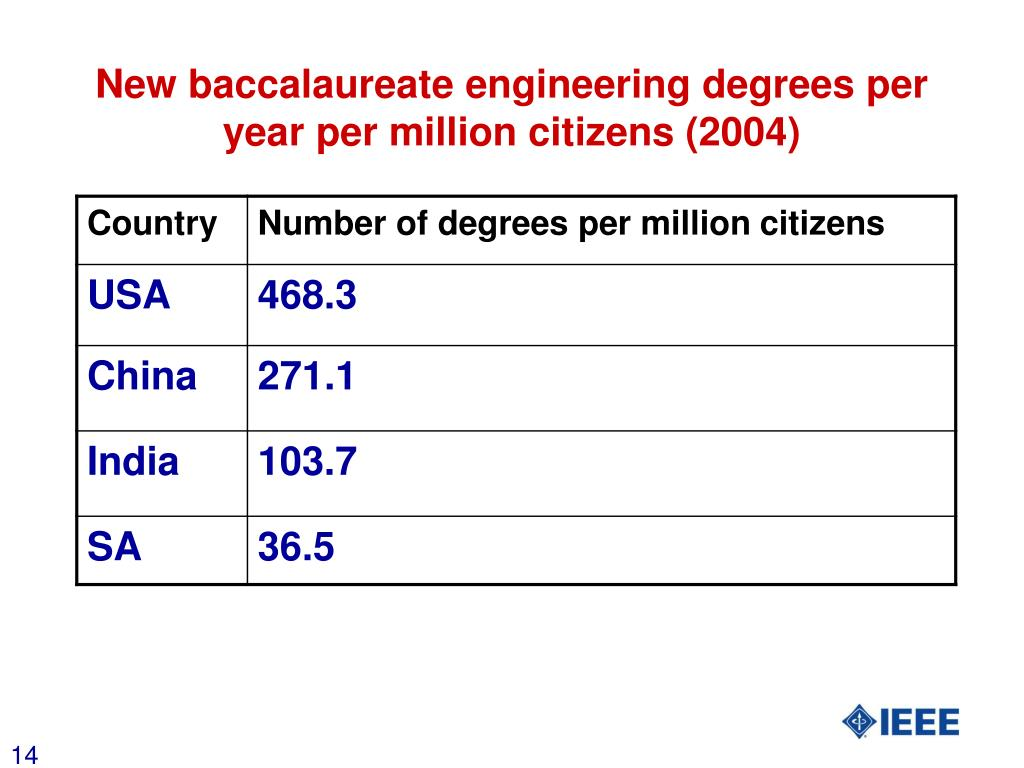 New baccalaureate engineering degrees per year per million citizens (2004)