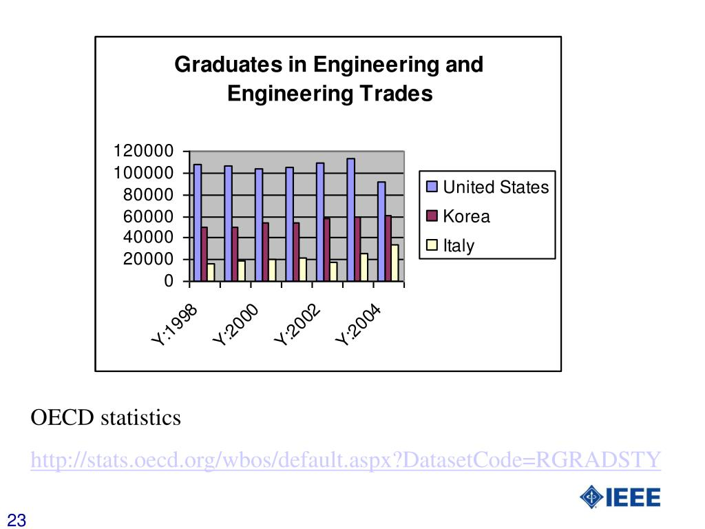 OECD statistics