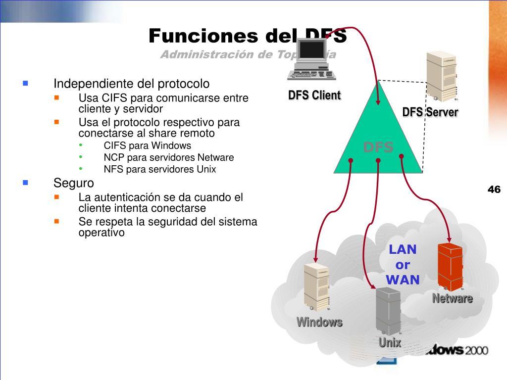 DFS Client