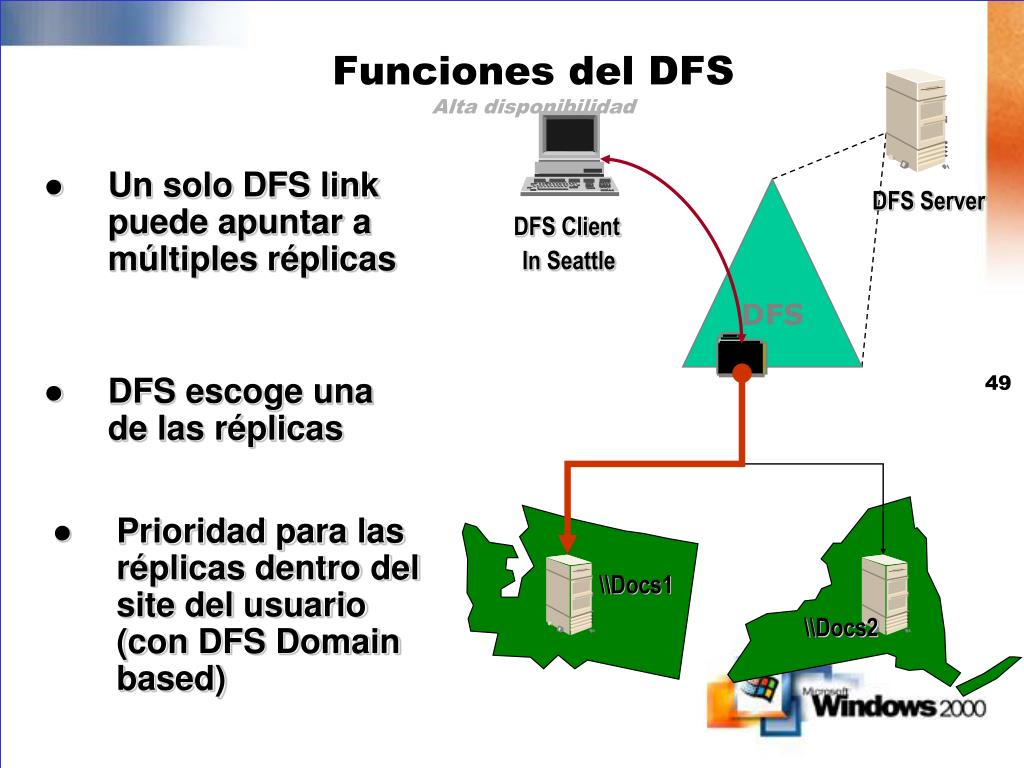 Un solo DFS link puede apuntar a múltiples réplicas