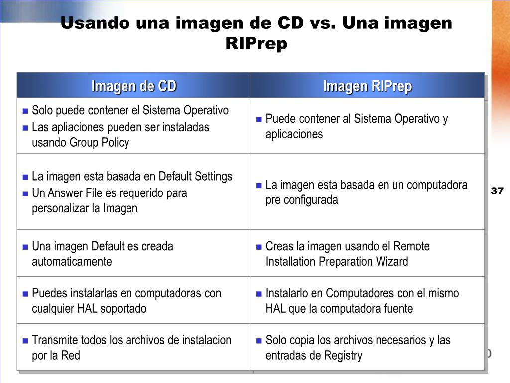 Usando una imagen de CD