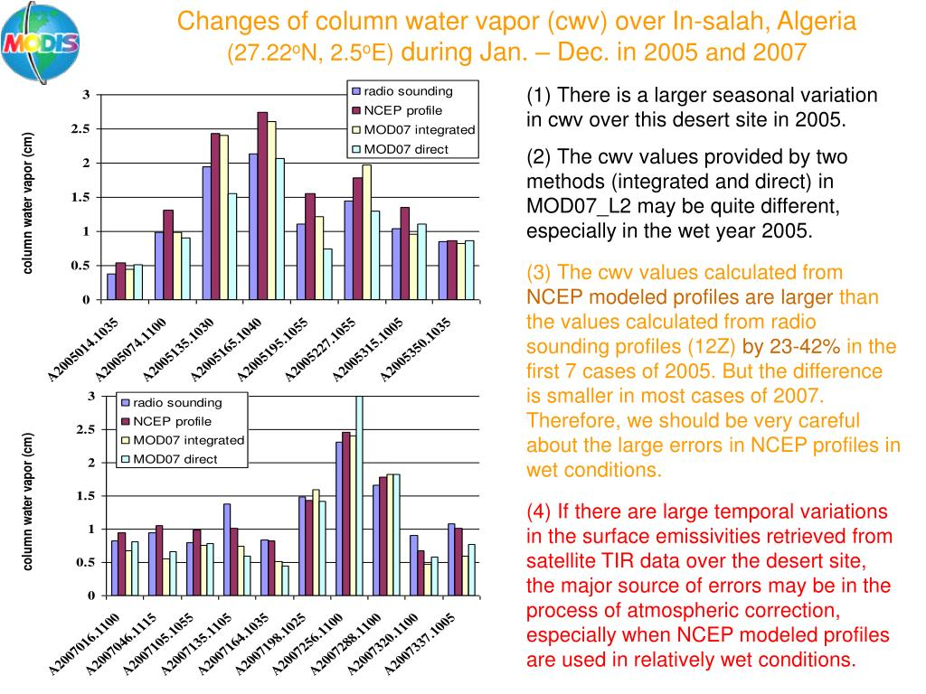Changes of column water vapor (cwv) over In-salah, Algeria