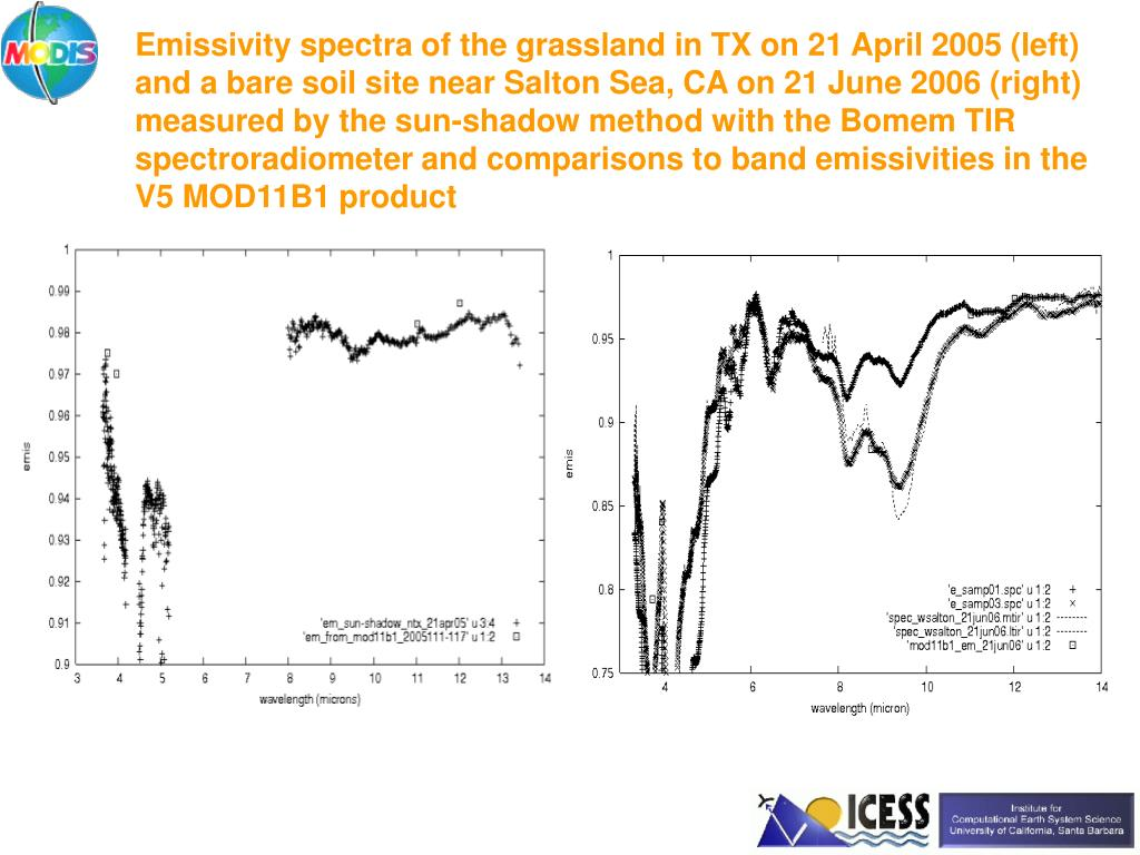 Emissivity spectra of the grassland in TX on 21 April 2005 (left)  and a bare soil site near Salton Sea, CA on 21 June 2006 (right) measured by the sun-shadow method with the Bomem TIR spectroradiometer and comparisons to band emissivities in the V5 MOD11B1 product
