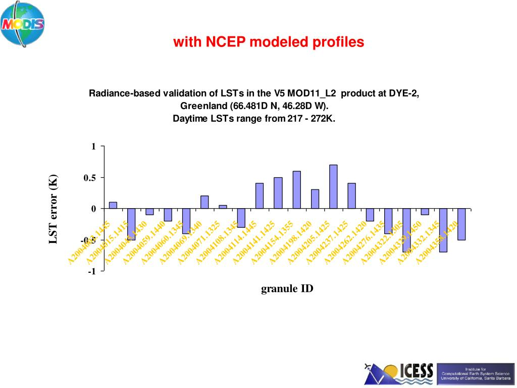 with NCEP modeled profiles