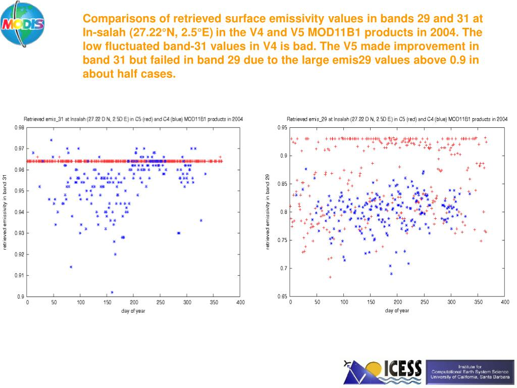 Comparisons of retrieved surface emissivity values in bands 29 and 31 at In-salah