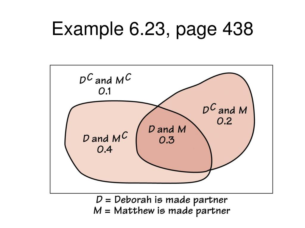 Example 6.23, page 438