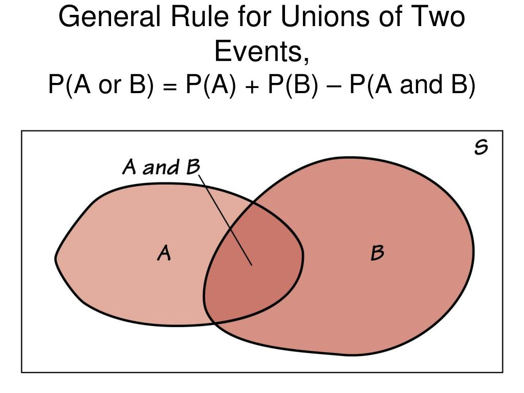 General Rule for Unions of Two Events,