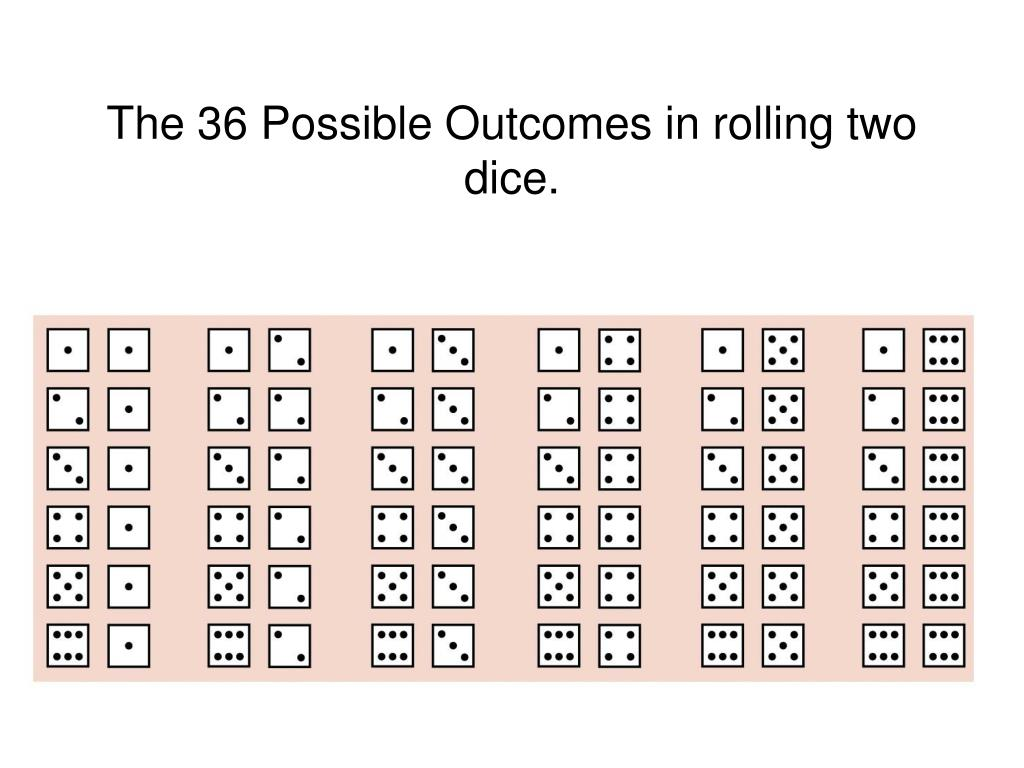 The 36 Possible Outcomes in rolling two dice.