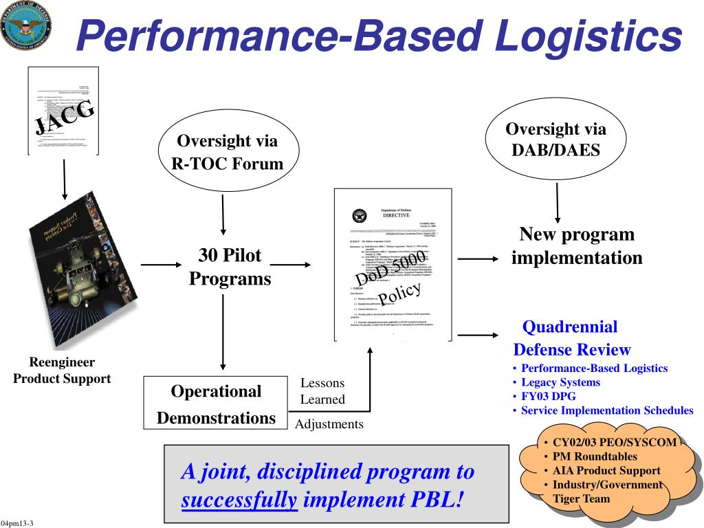 Performance-Based Logistics