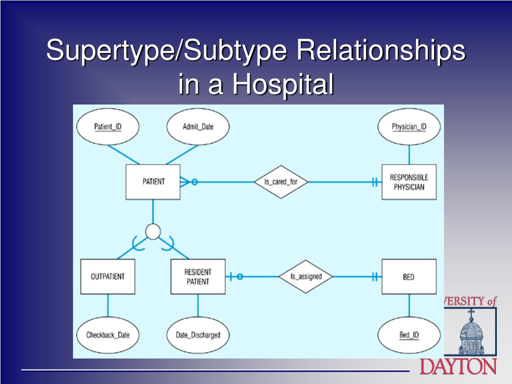 Supertype/Subtype Relationships in a Hospital