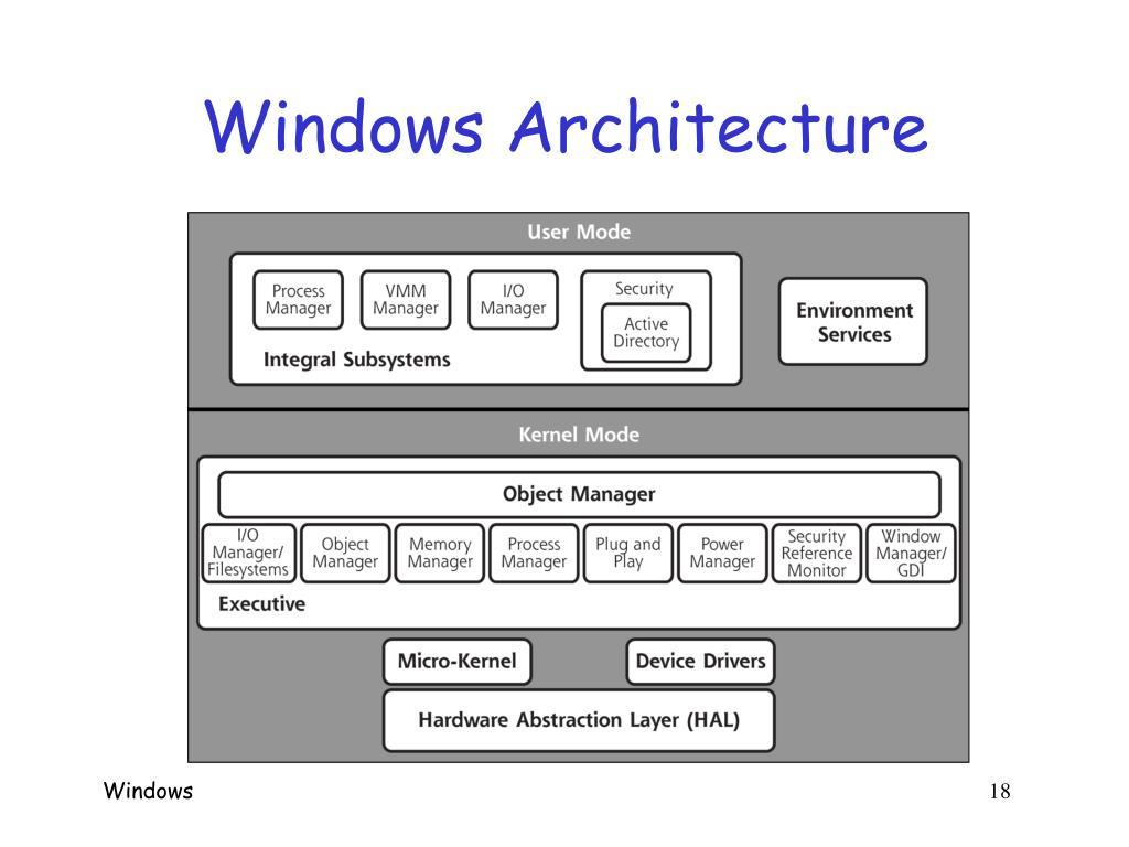 Windows Architecture