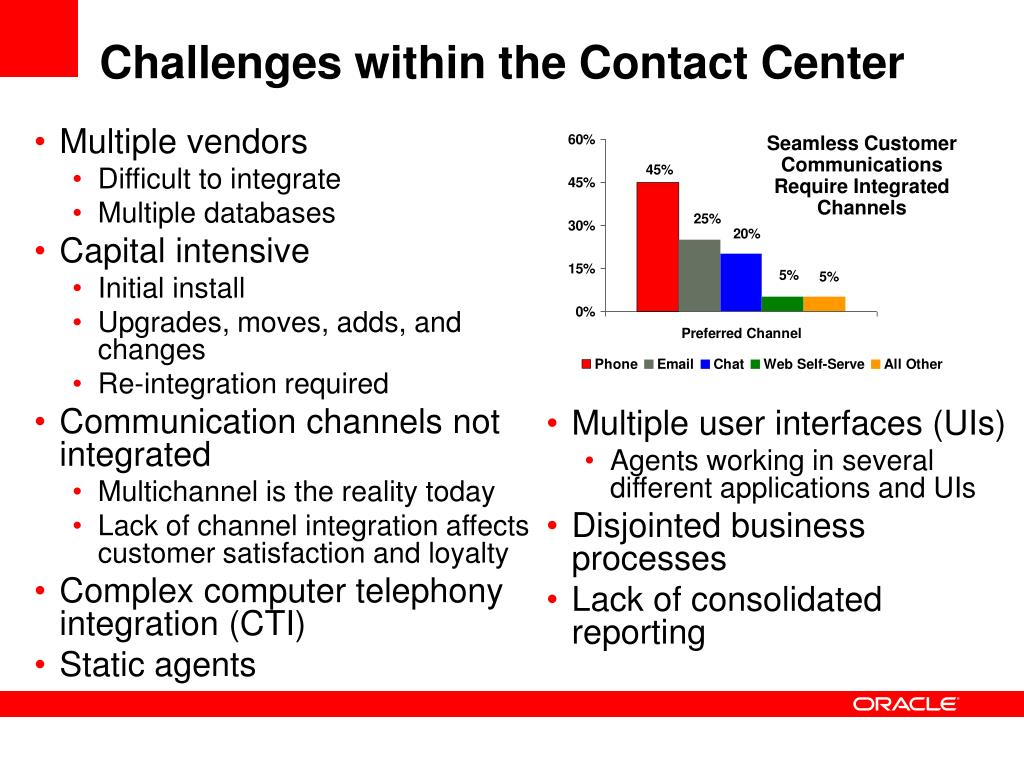 Challenges within the Contact Center