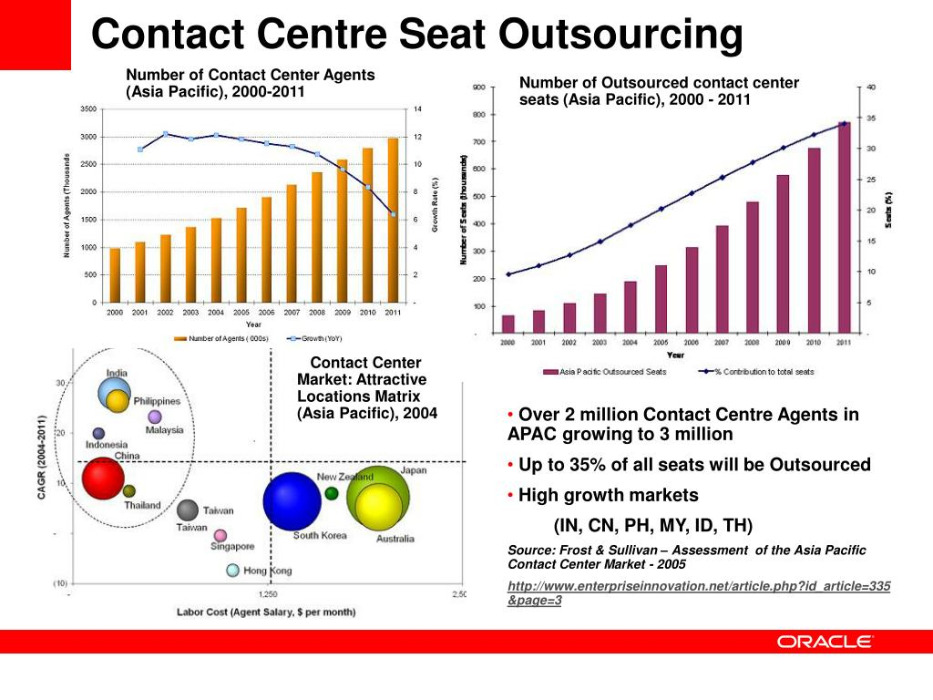 Contact Centre Seat Outsourcing