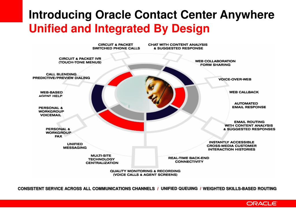 Introducing Oracle Contact Center Anywhere