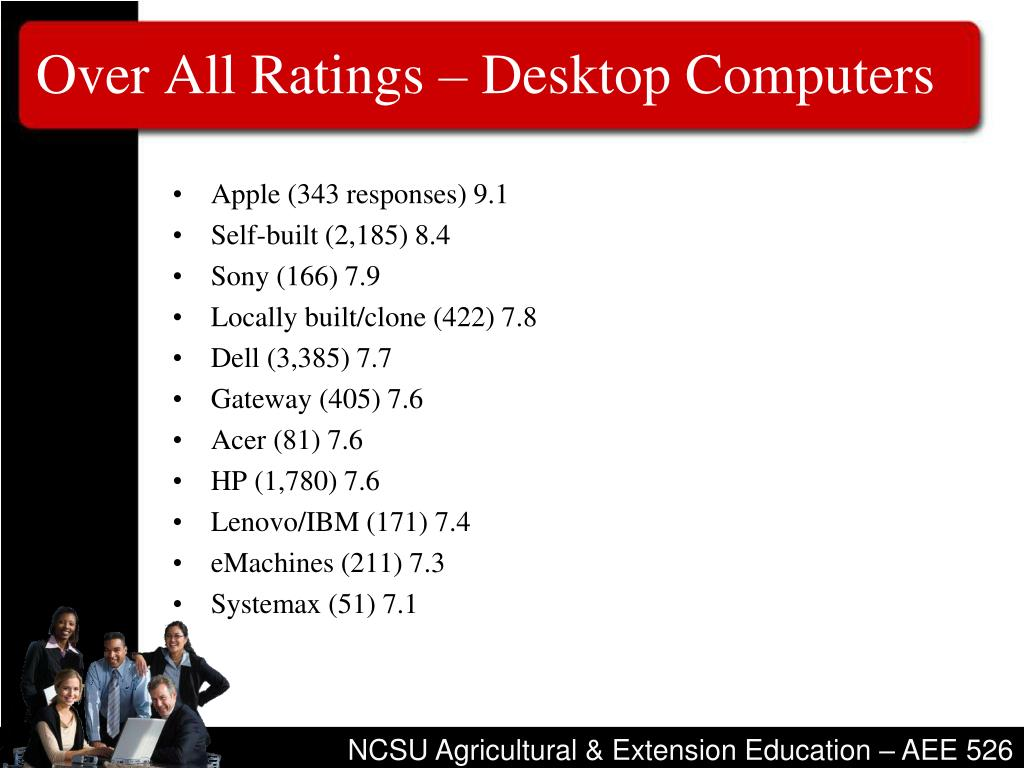 Over All Ratings – Desktop Computers