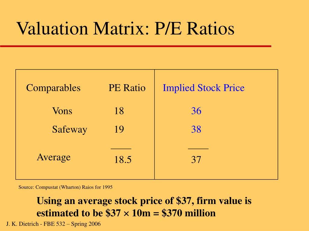 Valuation Matrix: P/E Ratios