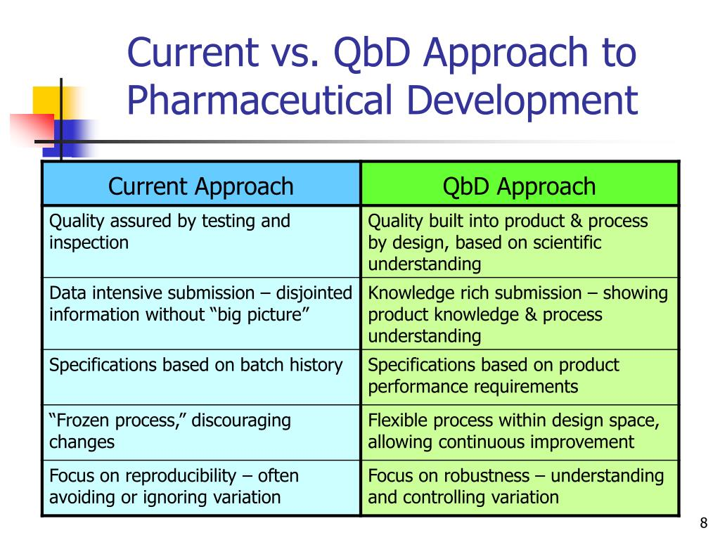 Pharmaceutical approach for pre mature