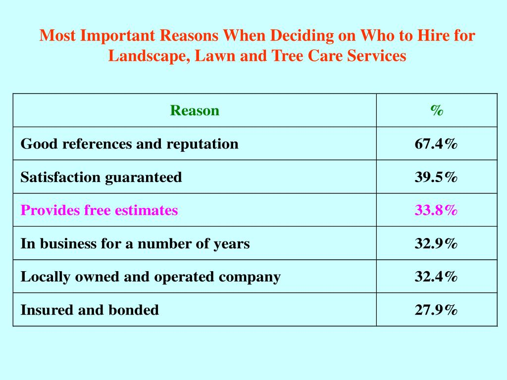 Most Important Reasons When Deciding on Who to Hire for Landscape, Lawn and Tree Care Services