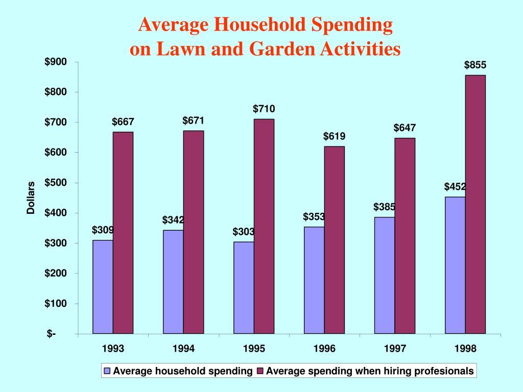 Average Household Spending