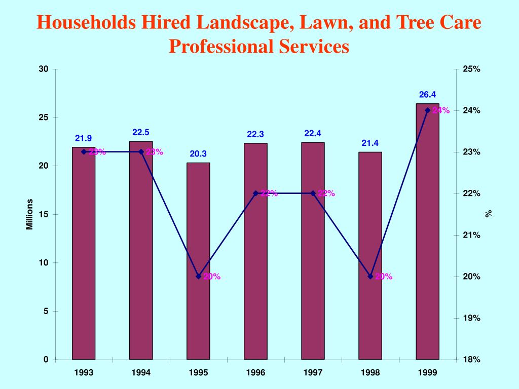 Households Hired Landscape, Lawn, and Tree Care Professional Services