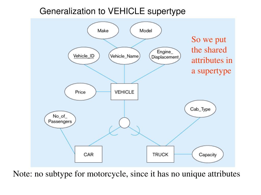 Generalization to VEHICLE supertype