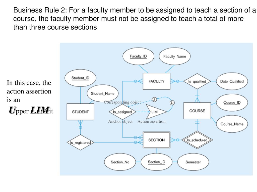 Business Rule 2: For a faculty member to be assigned to teach a section of a course, the faculty member must not be assigned to teach a total of more than three course sections