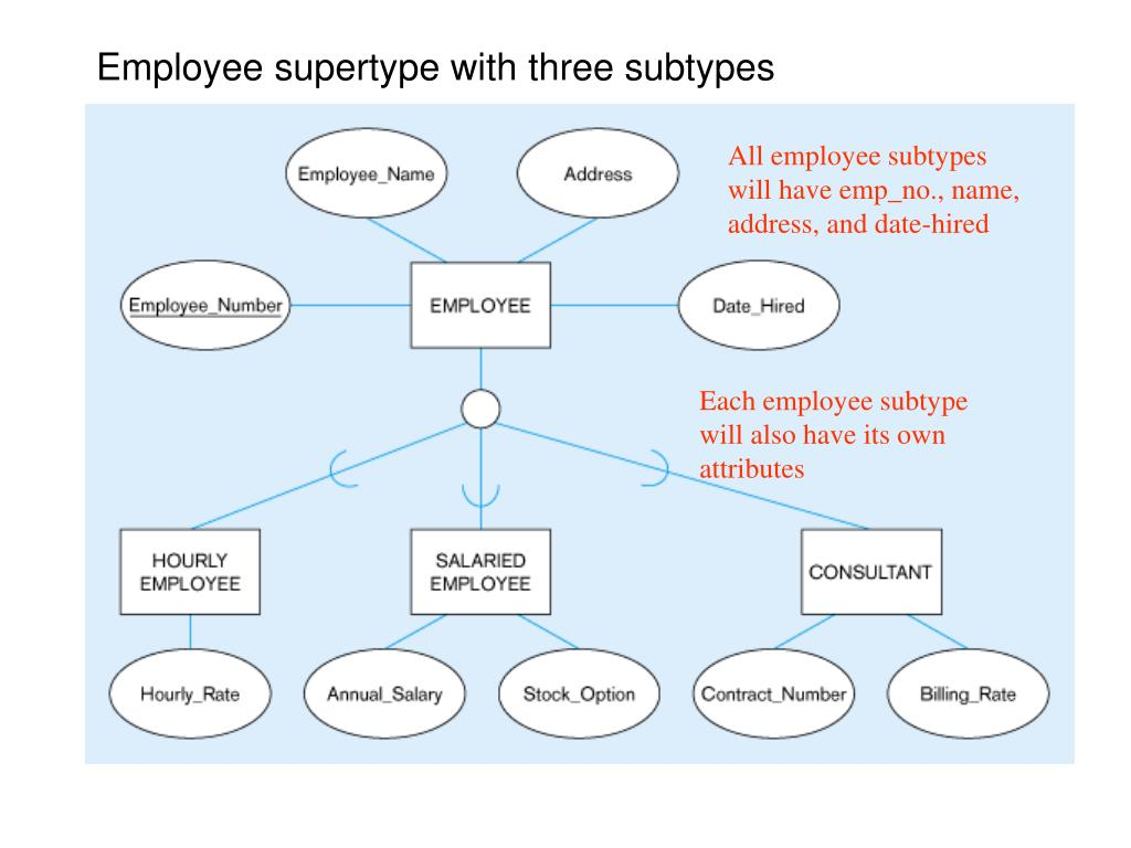 Employee supertype with three subtypes