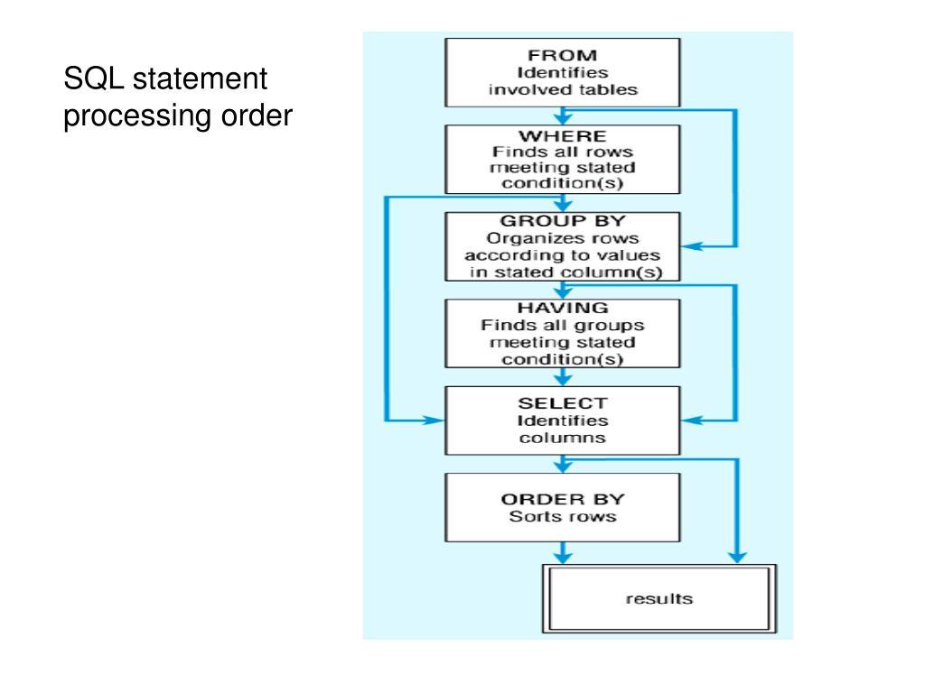 SQL statement processing order