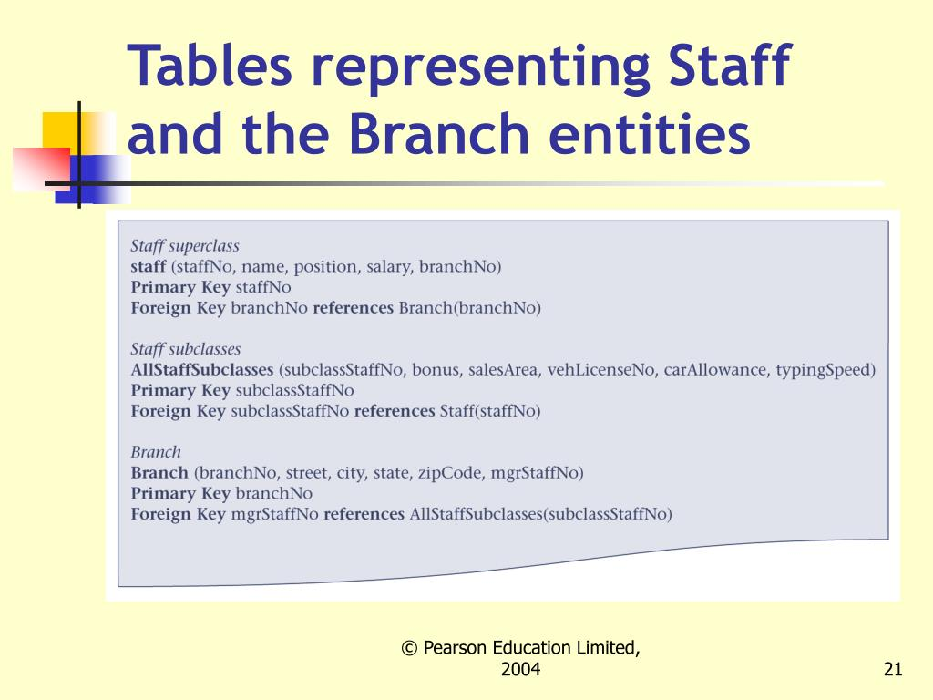 Tables representing Staff and the Branch entities