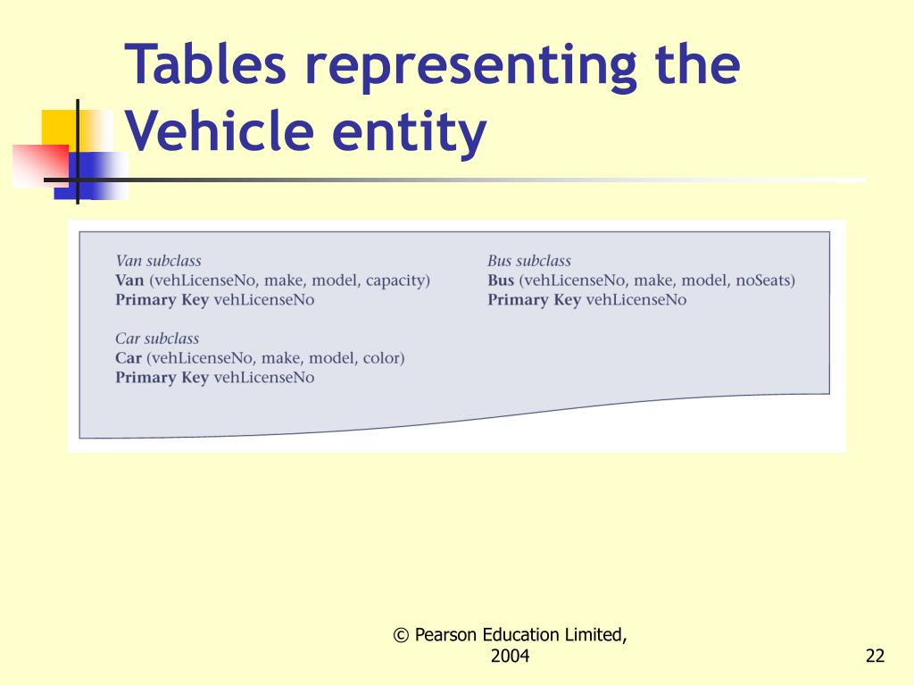 Tables representing the Vehicle entity
