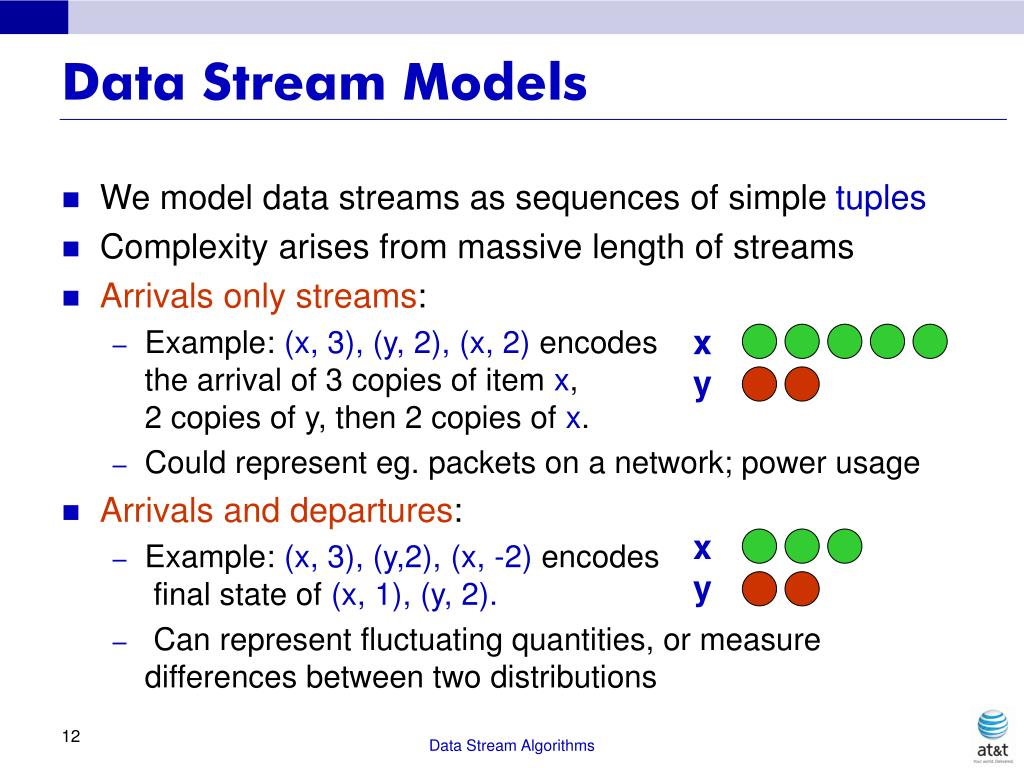 Data Stream Models